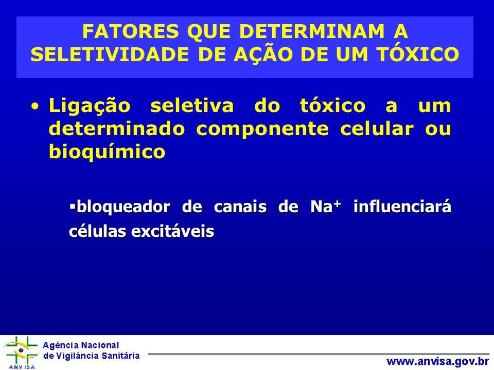 FATORES QUE DETERMINAM A SELETIVIDADE DE AÇÃO DE UM TÓXICO Ligação seletiva do tóxico a um determinado componente celular ou bioquímico bloqueador de