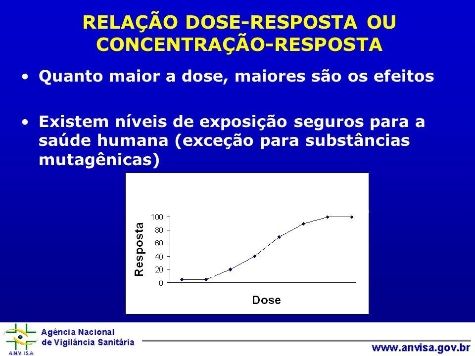 Sem efeito Efeito pequeno Efeito moderado Efeito grave Morte Quanto maior a dose, maiores são os efeitos Existem níveis de exposição seguros para a sa