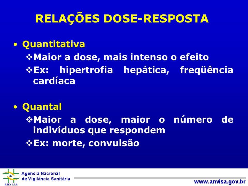 RELAÇÕES DOSE-RESPOSTA Quantitativa Maior a dose, mais intenso o efeito Ex: hipertrofia hepática, freqüência cardíaca Quantal Maior a dose, maior o nú