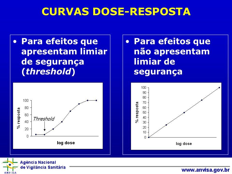 CURVAS DOSE-RESPOSTA Para efeitos que apresentam limiar de segurança (threshold) Para efeitos que não apresentam limiar de segurança Threshold