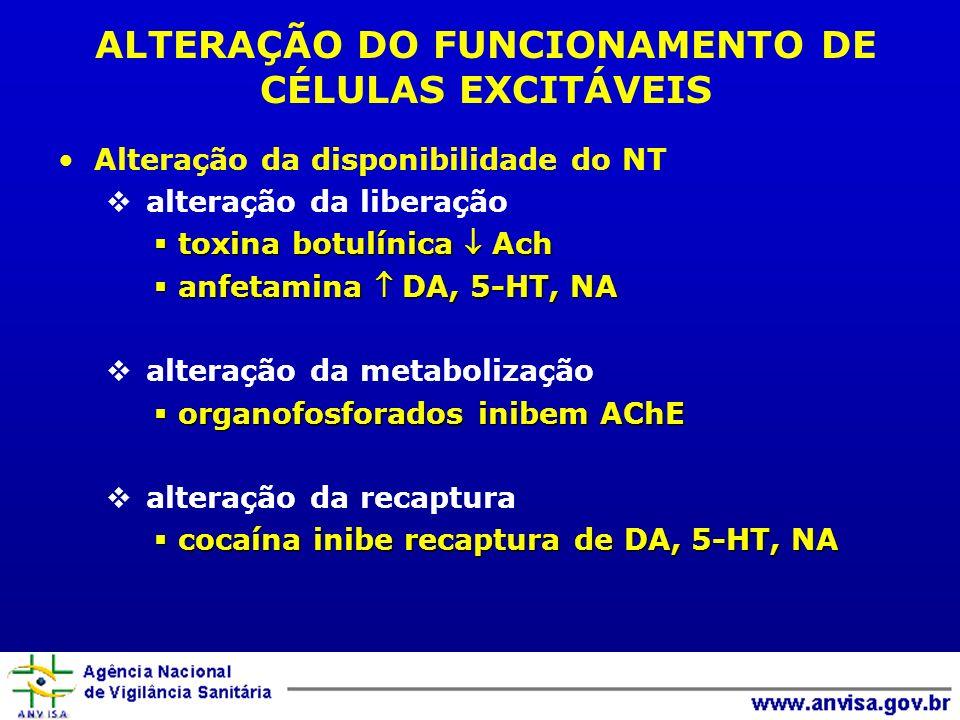 ALTERAÇÃO DO FUNCIONAMENTO DE CÉLULAS EXCITÁVEIS Alteração da disponibilidade do NT alteração da liberação toxina botulínica Ach toxina botulínica Ach