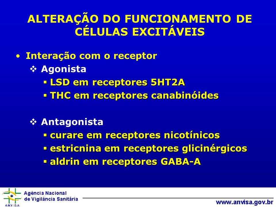 ALTERAÇÃO DO FUNCIONAMENTO DE CÉLULAS EXCITÁVEIS Interação com o receptor Agonista LSD em receptores 5HT2A LSD em receptores 5HT2A THC em receptores c