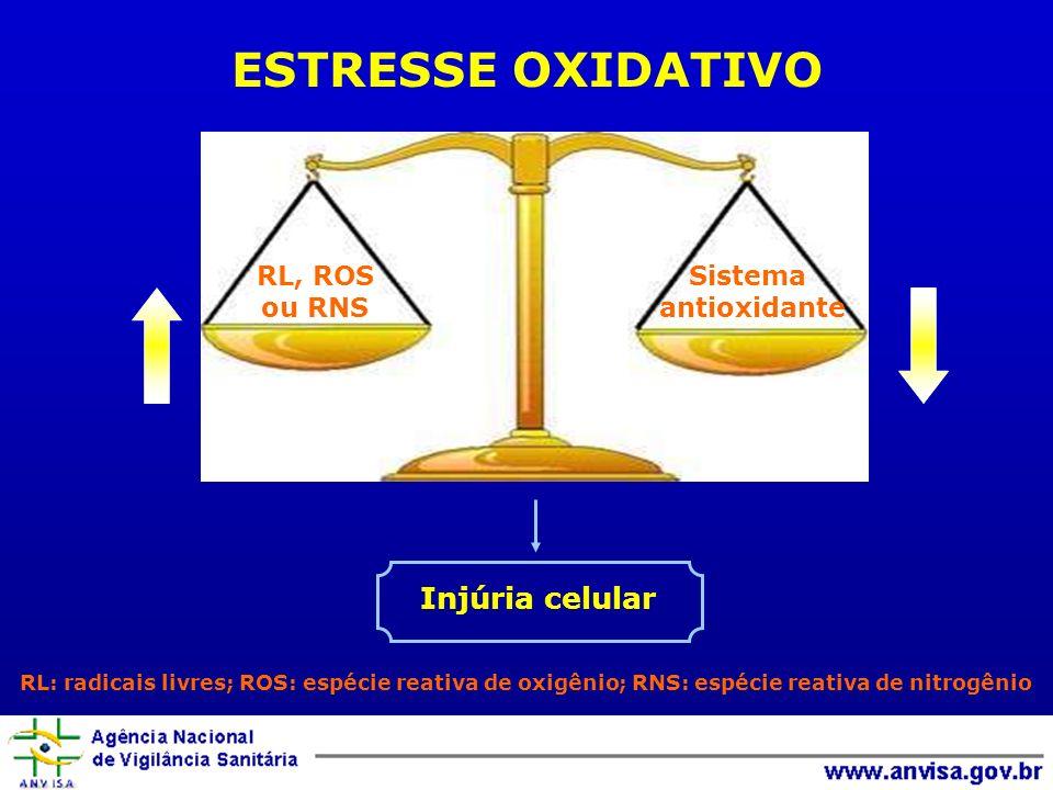 ESTRESSE OXIDATIVO RL: radicais livres; ROS: espécie reativa de oxigênio; RNS: espécie reativa de nitrogênio RL, ROS ou RNS Sistema antioxidante Injúr