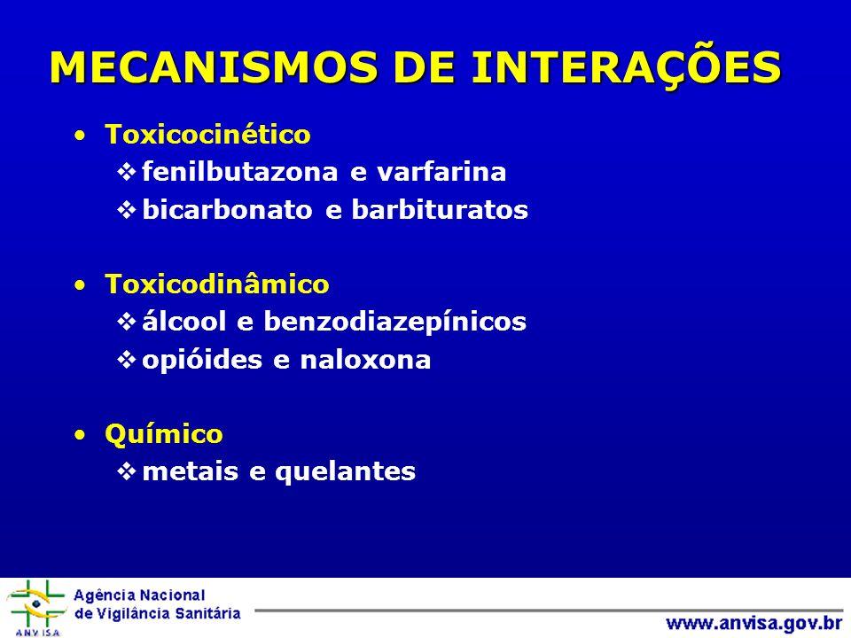 MECANISMOS DE INTERAÇÕES Toxicocinético fenilbutazona e varfarina bicarbonato e barbituratos Toxicodinâmico álcool e benzodiazepínicos opióides e nalo