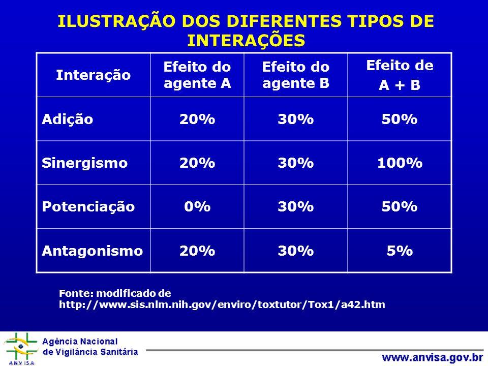 ILUSTRAÇÃO DOS DIFERENTES TIPOS DE INTERAÇÕES Interação Efeito do agente A Efeito do agente B Efeito de A + B Adição20%30%50% Sinergismo20%30%100% Pot