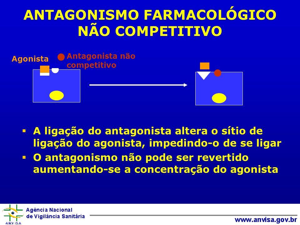Antagonista não competitivo Agonista ANTAGONISMO FARMACOLÓGICO NÃO COMPETITIVO A ligação do antagonista altera o sítio de ligação do agonista, impedin