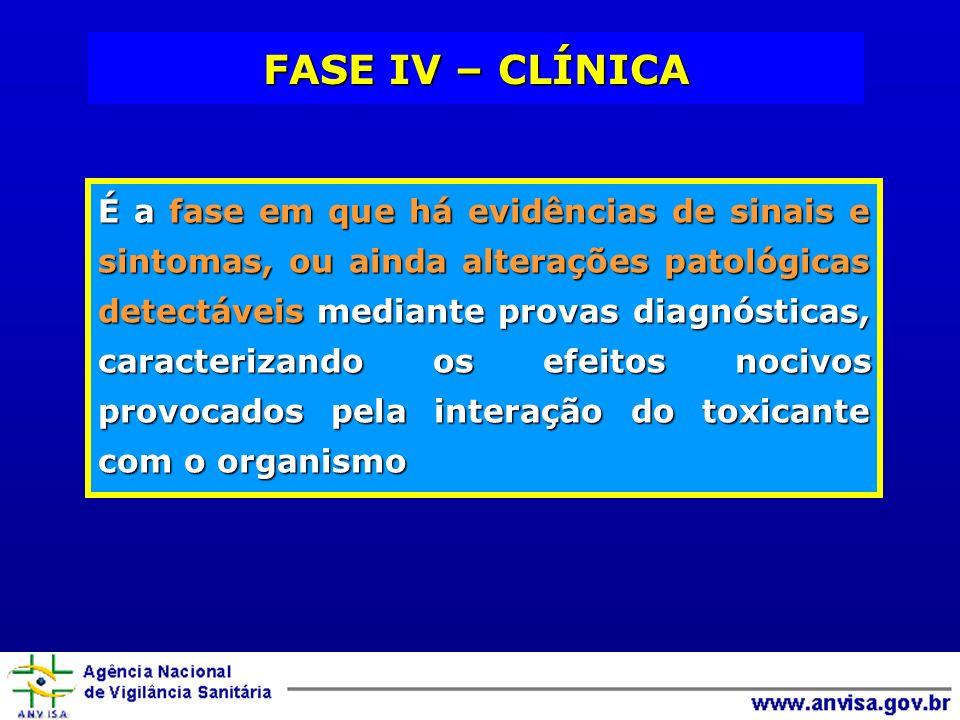 FASE IV – CLÍNICA É a fase em que há evidências de sinais e sintomas, ou ainda alterações patológicas detectáveis mediante provas diagnósticas, caract