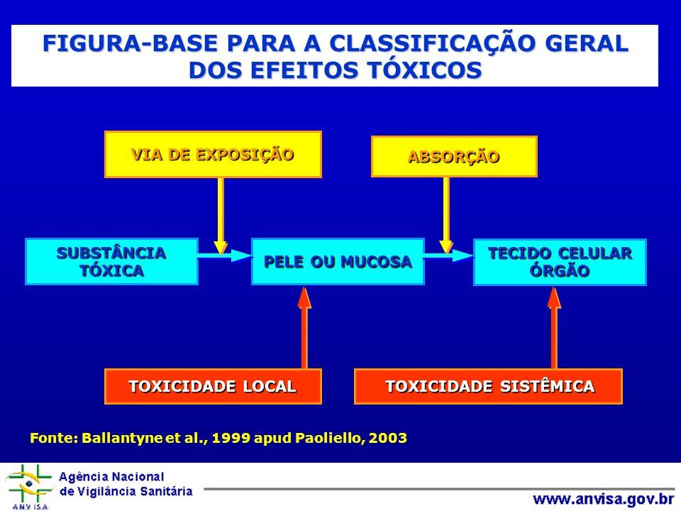 SUBSTÂNCIATÓXICA PELE OU MUCOSA TECIDO CELULAR ÓRGÃO Fonte: Ballantyne et al., 1999 apud Paoliello, 2003 FIGURA-BASE PARA A CLASSIFICAÇÃO GERAL DOS EF