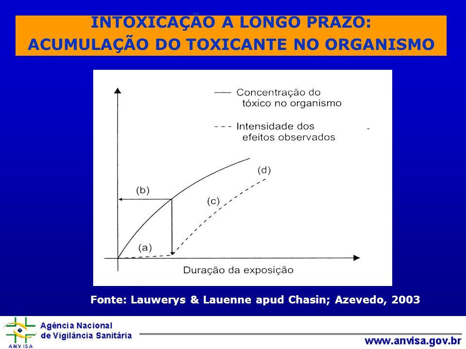 INTOXICAÇÃO A LONGO PRAZO: ACUMULAÇÃO DO TOXICANTE NO ORGANISMO Fonte: Lauwerys & Lauenne apud Chasin; Azevedo, 2003
