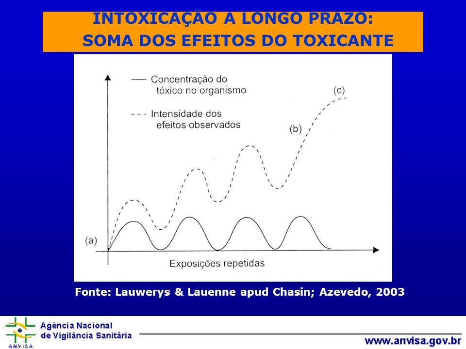 INTOXICAÇÃO A LONGO PRAZO: SOMA DOS EFEITOS DO TOXICANTE Fonte: Lauwerys & Lauenne apud Chasin; Azevedo, 2003
