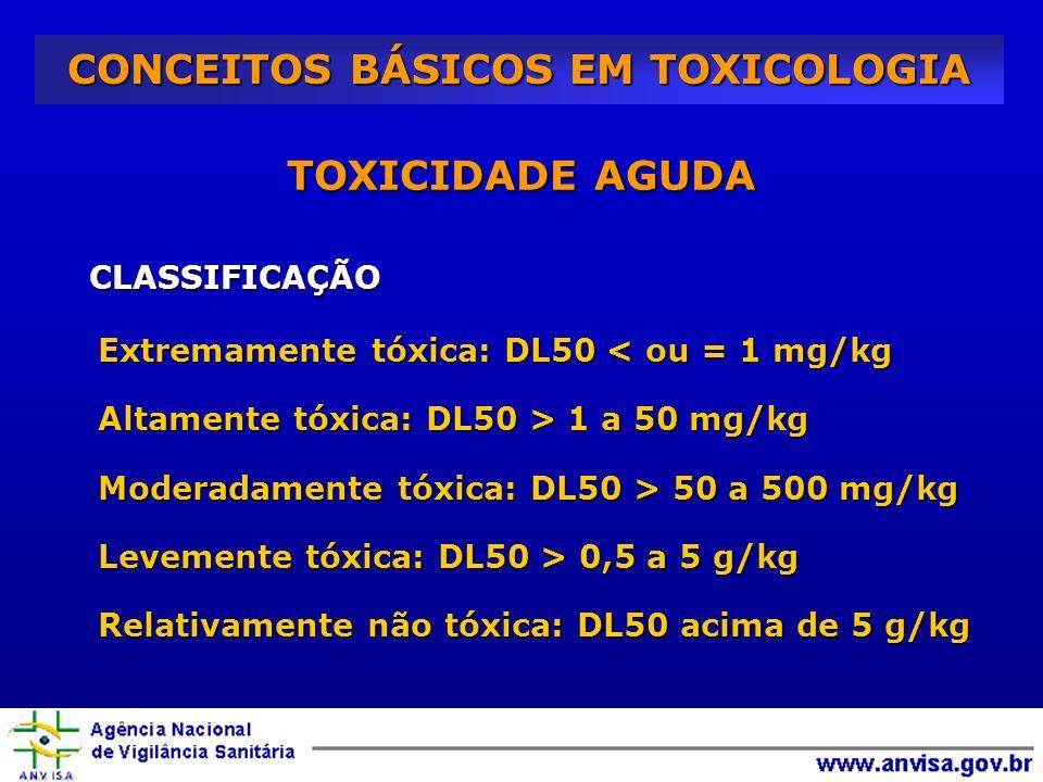 TOXICIDADE AGUDA CLASSIFICAÇÃO CLASSIFICAÇÃO Extremamente tóxica: DL50 < ou = 1 mg/kg Altamente tóxica: DL50 > 1 a 50 mg/kg Moderadamente tóxica: DL50