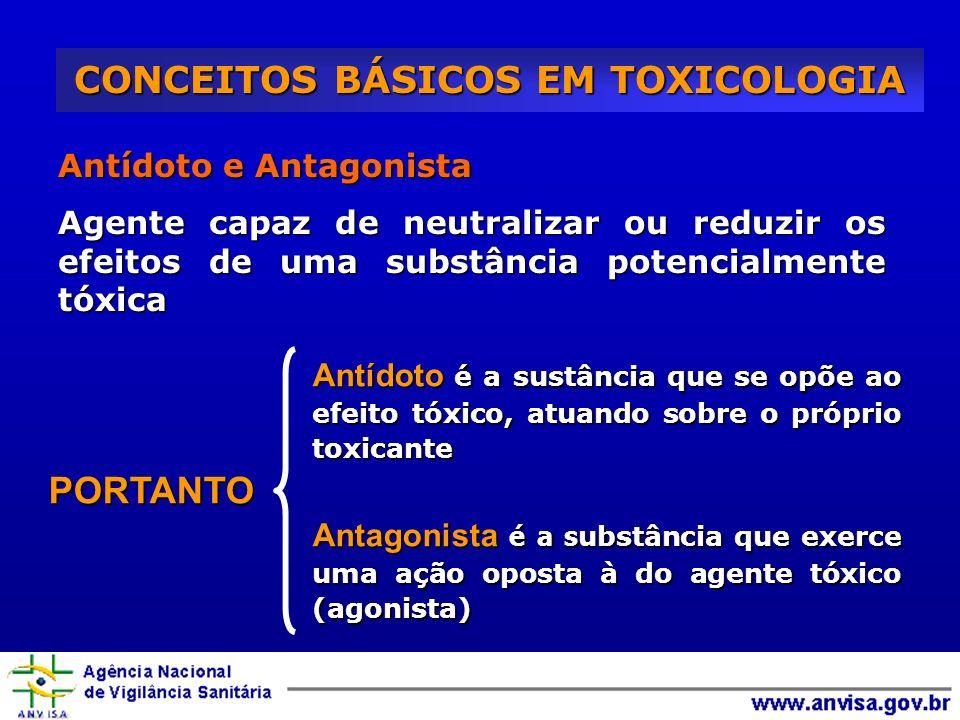 CONCEITOS BÁSICOS EM TOXICOLOGIA Antídoto e Antagonista Agente capaz de neutralizar ou reduzir os efeitos de uma substância potencialmente tóxica Antí