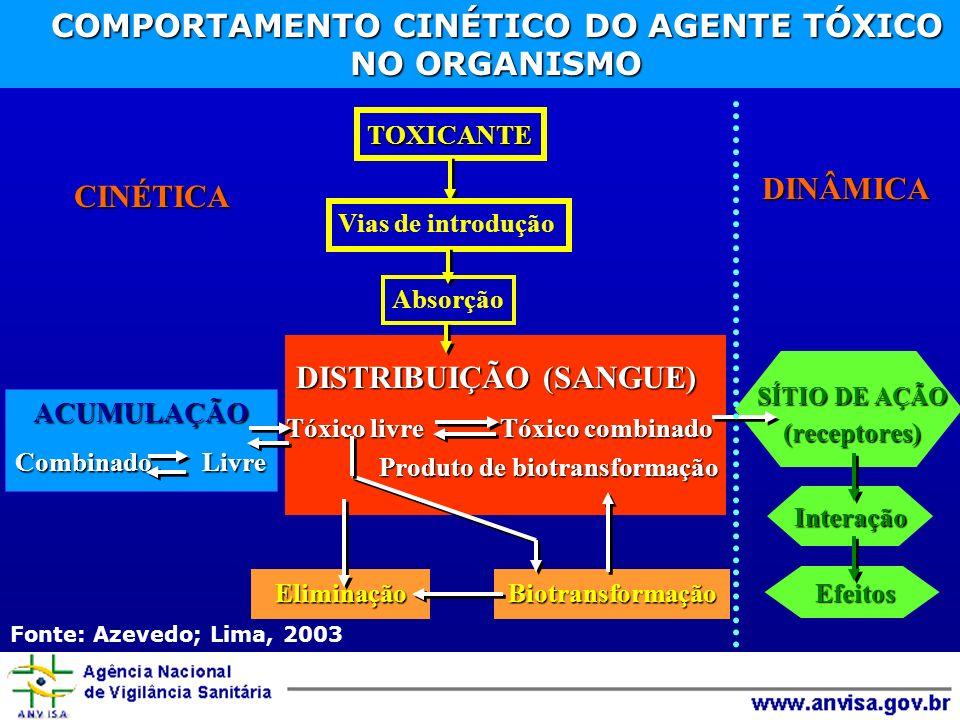 COMPORTAMENTO CINÉTICO DO AGENTE TÓXICO NO ORGANISMO COMPORTAMENTO CINÉTICO DO AGENTE TÓXICO NO ORGANISMOTOXICANTE Vias de introdução Absorção DISTRIB