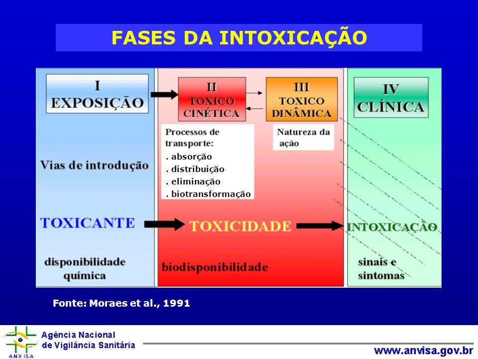 FASES DA INTOXICAÇÃO Fonte: Moraes et al., 1991. absorção. distribuição. eliminação. biotransformação