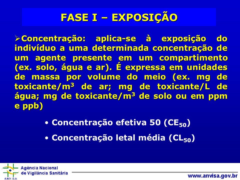 FASE I – EXPOSIÇÃO Concentração: aplica-se à exposição do indivíduo a uma determinada concentração de um agente presente em um compartimento (ex. solo