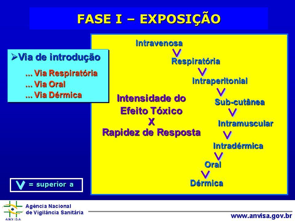 Intravenosa Respiratória Dérmica Intraperitonial Sub-cutânea Intramuscular Intradérmica Oral Intensidade do Efeito Tóxico X Rapidez de Resposta = supe