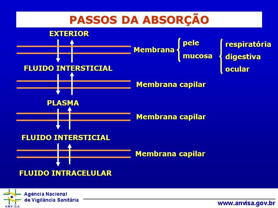 EXTERIOR FLUIDO INTERSTICIAL PLASMA FLUIDO INTRACELULAR respiratóriadigestivaocularpelemucosa Membrana Membrana Membrana capilar Membrana capilar PASS