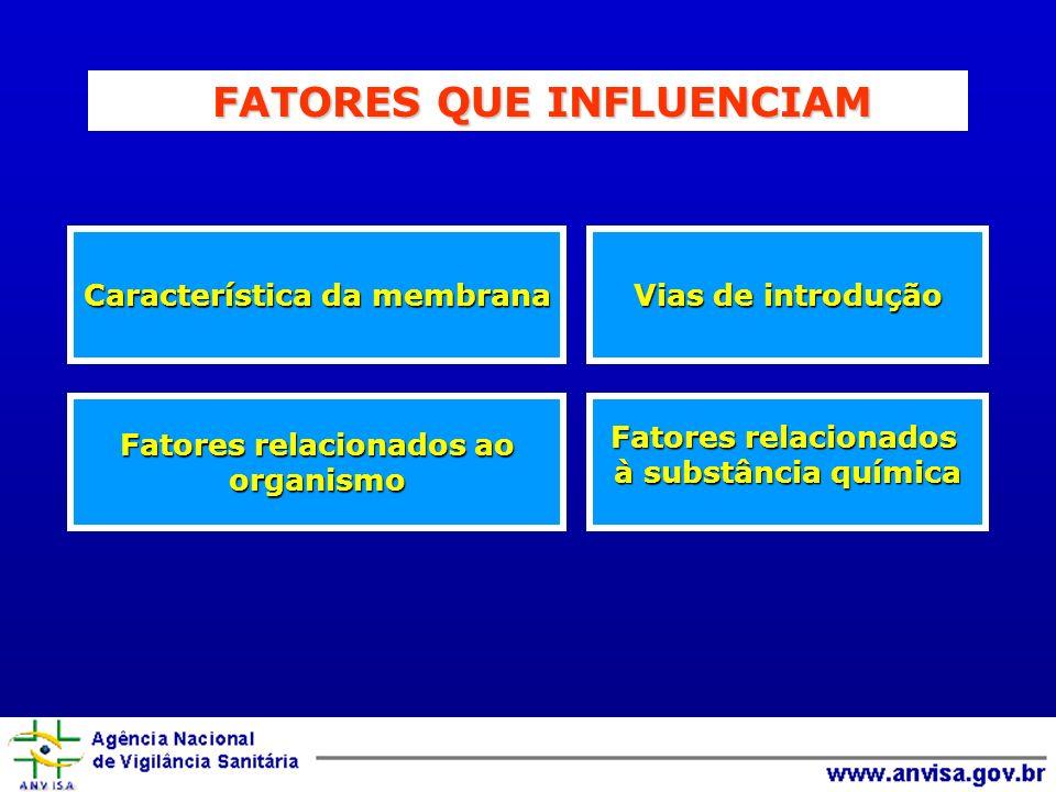 Vias de introdução Característica da membrana Fatores relacionados à substância química Fatores relacionados ao organismo FATORES QUE INFLUENCIAM FATO
