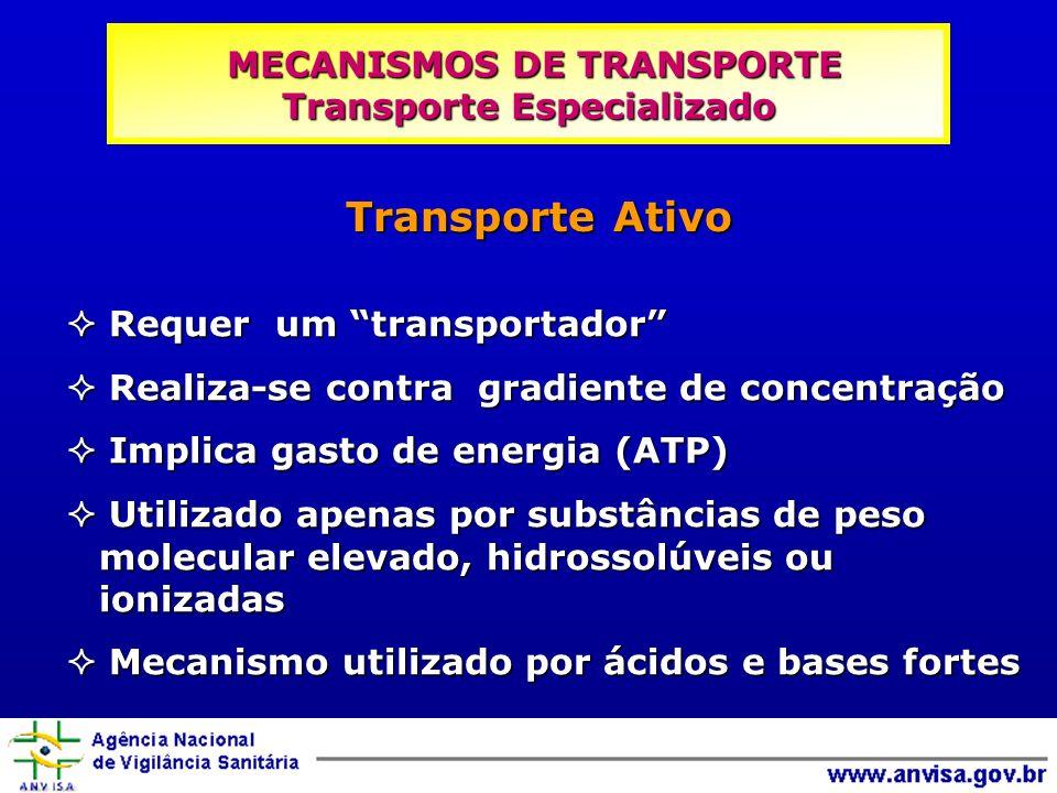Transporte Ativo Requer um transportador Requer um transportador Realiza-se contra gradiente de concentração Realiza-se contra gradiente de concentraç