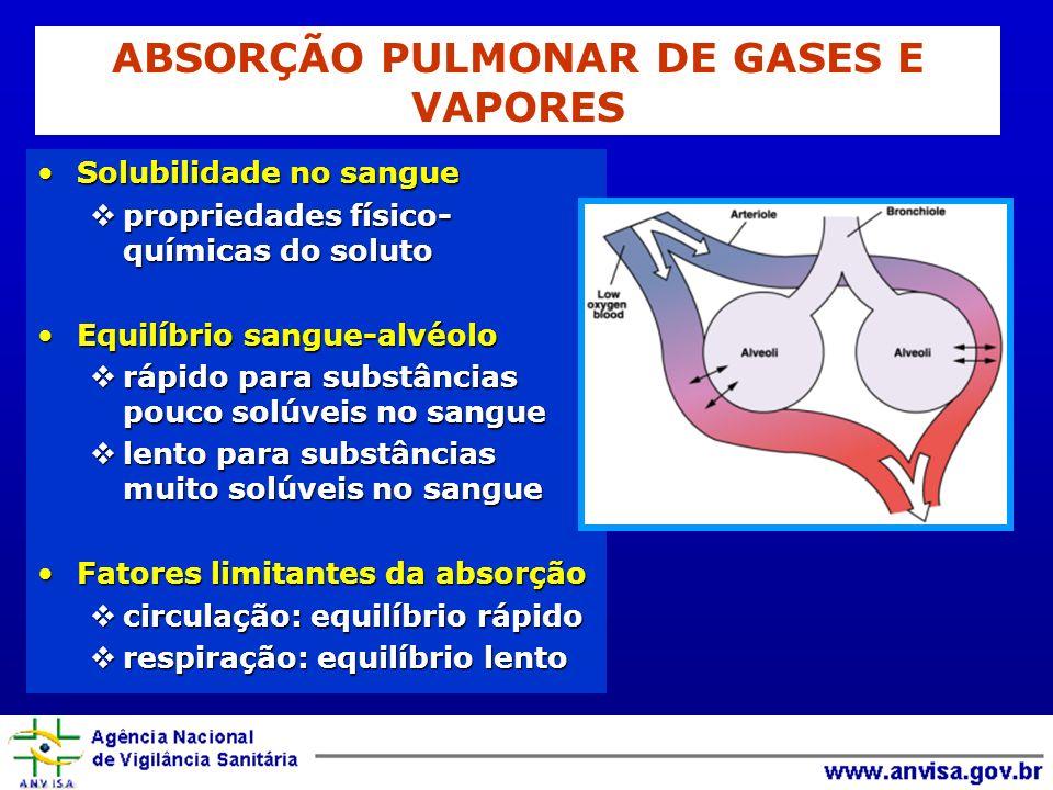 ABSORÇÃO PULMONAR DE GASES E VAPORES Solubilidade no sangueSolubilidade no sangue propriedades físico- químicas do soluto propriedades físico- química