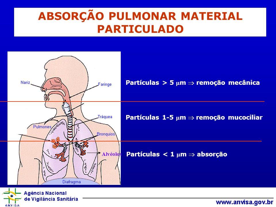 Alvéolos Partículas > 5 m remoção mecânica Partículas 1-5 m remoção mucociliar Partículas < 1 m absorção ABSORÇÃO PULMONAR MATERIAL PARTICULADO
