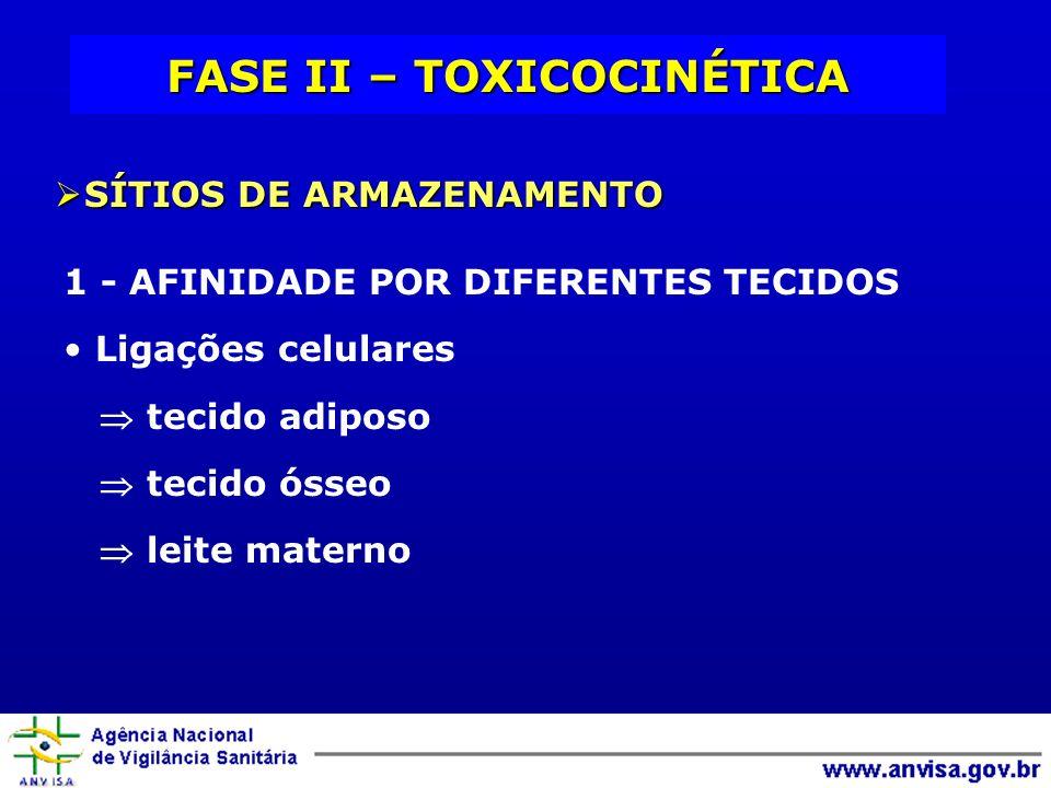 FASE II – TOXICOCINÉTICA SÍTIOS DE ARMAZENAMENTO SÍTIOS DE ARMAZENAMENTO 1 - AFINIDADE POR DIFERENTES TECIDOS Ligações celulares tecido adiposo tecido