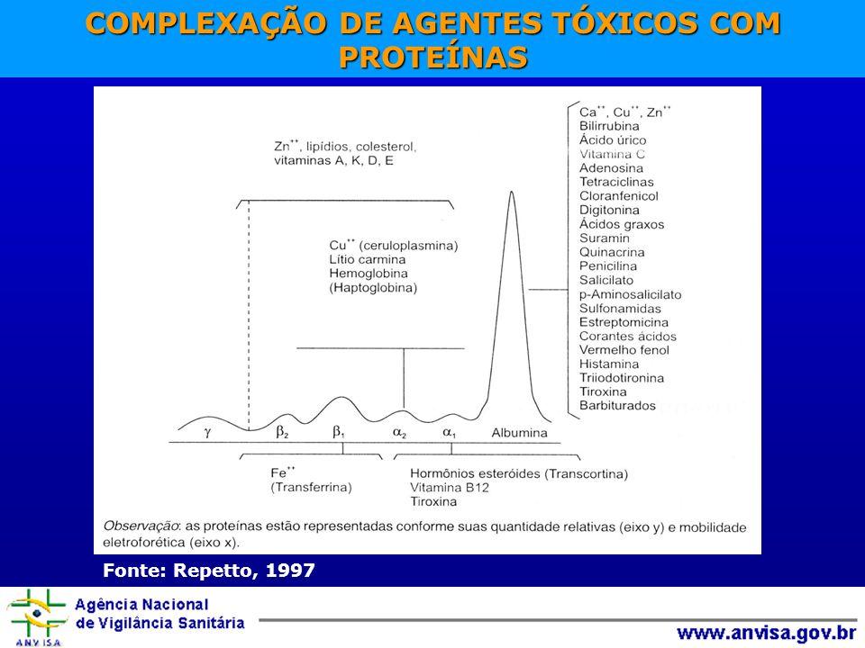 COMPLEXAÇÃO DE AGENTES TÓXICOS COM PROTEÍNAS Fonte: Repetto, 1997