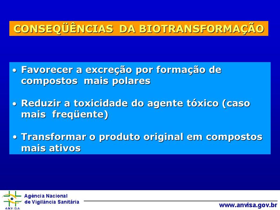 CONSEQÜÊNCIAS DA BIOTRANSFORMAÇÃO Favorecer a excreção por formação de compostos mais polaresFavorecer a excreção por formação de compostos mais polar
