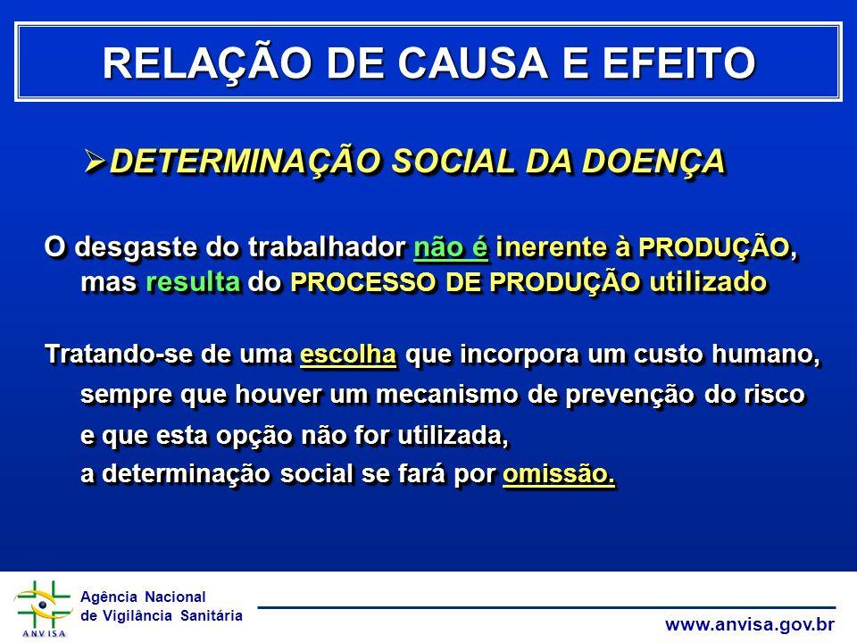 Agência Nacional de Vigilância Sanitária www.anvisa.gov.br O desgaste do trabalhador não é inerente à PRODUÇÃO, mas resulta do PROCESSO DE PRODUÇÃO ut