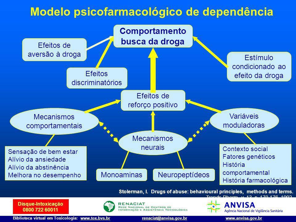 Disque-Intoxicação 0800 722 60011 Biblioteca virtual em Toxicologia: www.tox.bvs.brwww.anvisa.gov.brrenaciat@anvisa.gov.br Comportamento busca da drog
