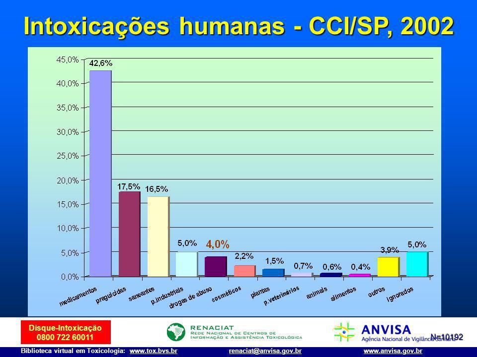 Disque-Intoxicação 0800 722 60011 Biblioteca virtual em Toxicologia: www.tox.bvs.brwww.anvisa.gov.brrenaciat@anvisa.gov.br Intoxicações humanas - CCI/