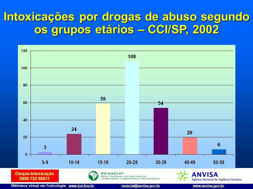 Disque-Intoxicação 0800 722 60011 Biblioteca virtual em Toxicologia: www.tox.bvs.brwww.anvisa.gov.brrenaciat@anvisa.gov.br Cerveja: 2,5 –9,0 (médio teor:4-6%) Cerveja: 2,5 –9,0 (médio teor:4-6%) Vinho: 8-14% (vermute >15%) Vinho: 8-14% (vermute >15%) Vinho licoroso (20-25%) Vinho licoroso (20-25%) Cachaça/uísque (40-45%) Cachaça/uísque (40-45%) Loção pós-barba (15-80%) Loção pós-barba (15-80%) Anti-sépticos bucais (14-27%) Anti-sépticos bucais (14-27%) Xaropes populares (3 a 25%) Xaropes populares (3 a 25%) Colônias e perfumes (40-60%) Colônias e perfumes (40-60%) Etanol: concentração em produtos