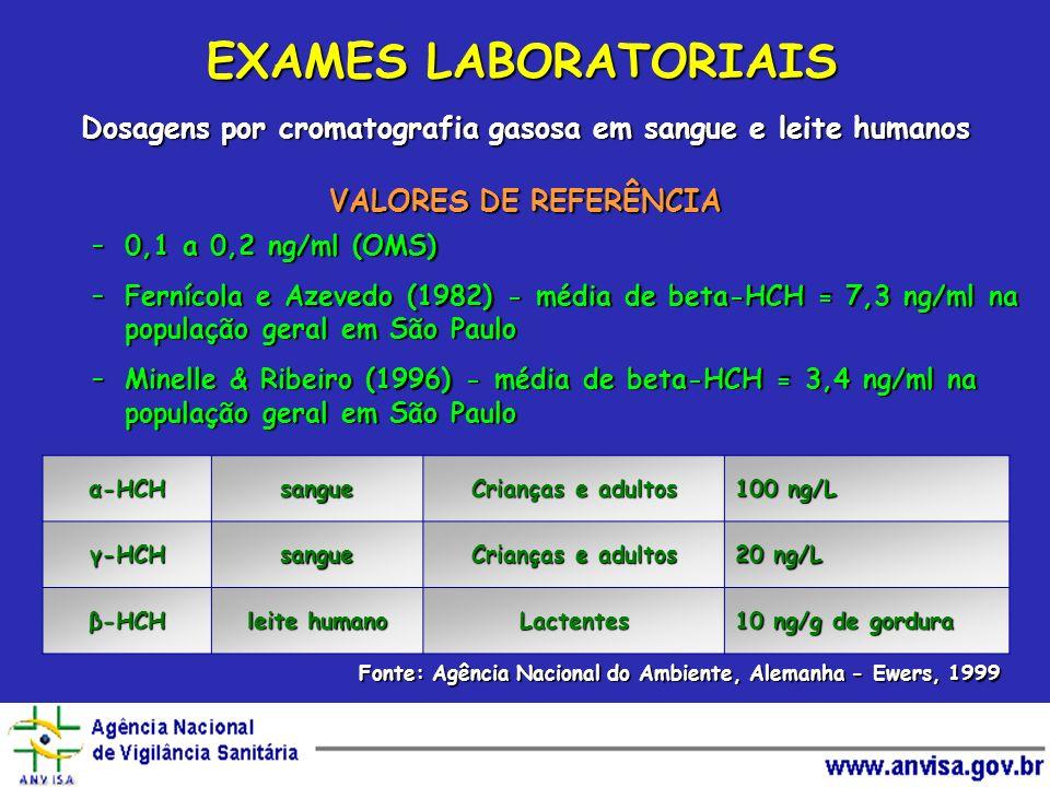 EXAMES LABORATORIAIS Dosagens por cromatografia gasosa em sangue e leite humanos VALORES DE REFERÊNCIA –0,1 a 0,2 ng/ml (OMS) –Fernícola e Azevedo (19