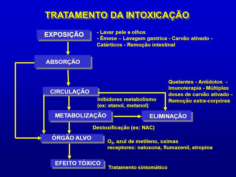 CIRCULAÇÃO EXPOSIÇÃO METABOLIZAÇÃO ÓRGÃO ALVO EFEITO TÓXICO ELIMINAÇÃO - Lavar pele e olhos - Êmese – Lavagem gastrica - Carvão ativado - Catárticos - Remoção intestinal Inibidores metabolismo (ex: etanol, metanol) Destoxificação (ex: NAC) Tratamento sintomático Quelantes - Antídotos - Imunoterapia - Múltiplas doses de carvão ativado - Remoção extra-corpórea O 2, azul de metileno, oximas receptores: naloxona, flumazenil, atropina TRATAMENTO DA INTOXICAÇÃO ABSORÇÃO