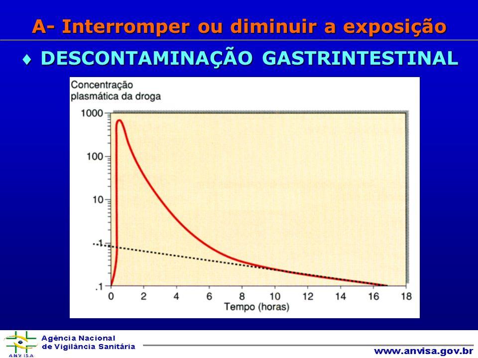 A- Interromper ou diminuir a exposição DESCONTAMINAÇÃO GASTRINTESTINAL DESCONTAMINAÇÃO GASTRINTESTINAL