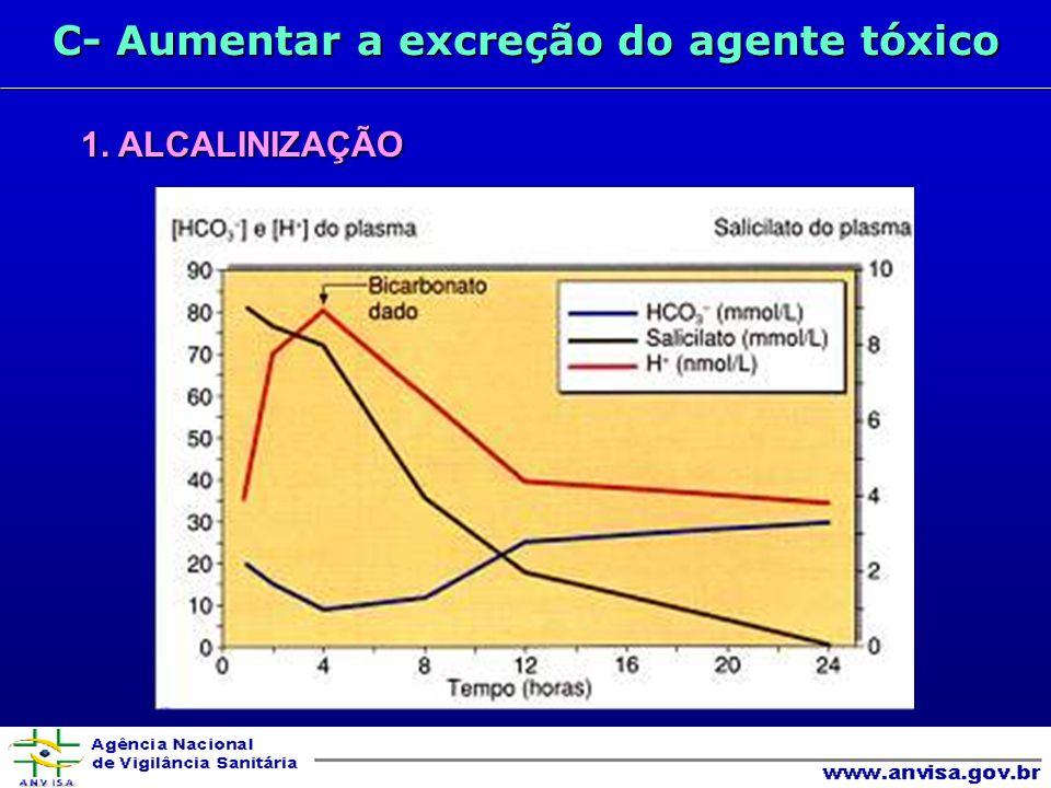 C- Aumentar a excreção do agente tóxico 1. ALCALINIZAÇÃO