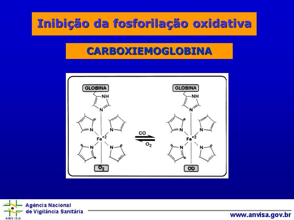 Inibição da fosforilação oxidativa CARBOXIEMOGLOBINA