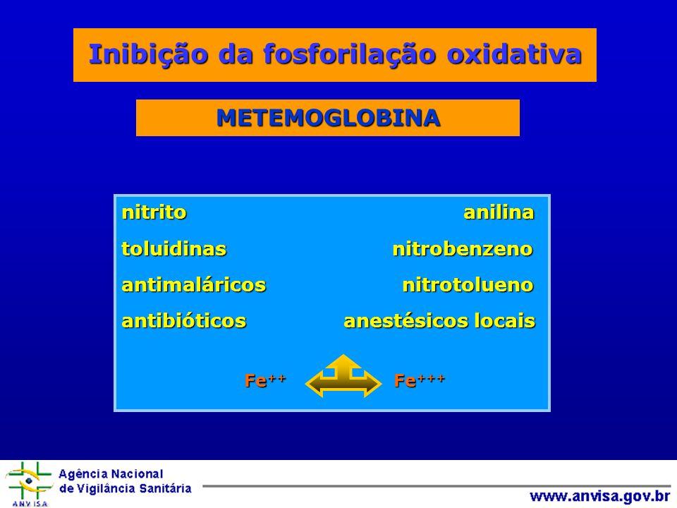 nitrito anilina toluidinas nitrobenzeno antimaláricos nitrotolueno antibióticos anestésicos locais Fe ++ Fe +++ METEMOGLOBINA