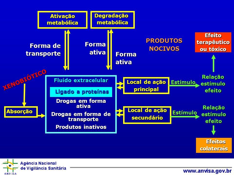 Forma de transporteFormaativa Formaativa PRODUTOSNOCIVOS Absorção Fluido extracelular Drogas em forma ativa Drogas em forma de transporte Produtos inativos Local de ação principal secundário Estímulo Estímulo Relaçãoestímuloefeito Relaçãoestímuloefeito Efeitos Efeitoscolaterais Efeitoterapêutico ou tóxico AtivaçãometabólicaDegradaçãometabólica XENOBIÓTICO Ligado a proteínas Ligado a proteínas