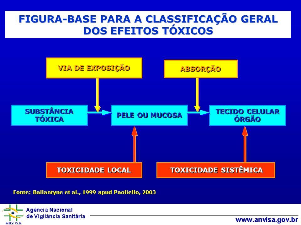 SUBSTÂNCIATÓXICA PELE OU MUCOSA TECIDO CELULAR ÓRGÃO Fonte: Ballantyne et al., 1999 apud Paoliello, 2003 FIGURA-BASE PARA A CLASSIFICAÇÃO GERAL DOS EFEITOS TÓXICOS VIA DE EXPOSIÇÃO ABSORÇÃO TOXICIDADE LOCAL TOXICIDADE SISTÊMICA TOXICIDADE SISTÊMICA
