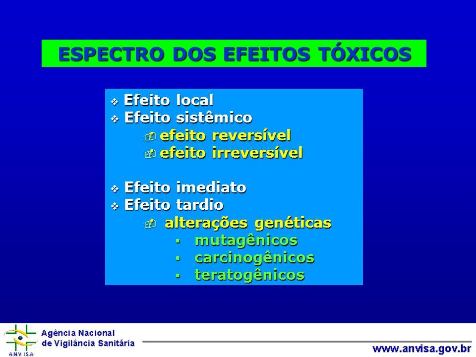 ESPECTRO DOS EFEITOS TÓXICOS Efeito local Efeito local Efeito sistêmico Efeito sistêmico efeito reversível efeito reversível efeito irreversível efeito irreversível Efeito imediato Efeito imediato Efeito tardio Efeito tardio alterações genéticas alterações genéticas mutagênicos mutagênicos carcinogênicos carcinogênicos teratogênicos teratogênicos