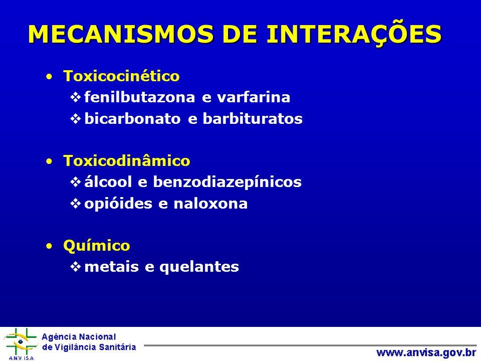 MECANISMOS DE INTERAÇÕES Toxicocinético fenilbutazona e varfarina bicarbonato e barbituratos Toxicodinâmico álcool e benzodiazepínicos opióides e naloxona Químico metais e quelantes