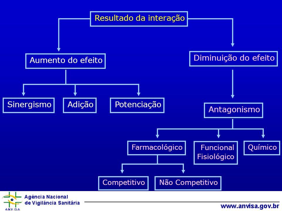 Resultado da interação Sinergismo Diminuição do efeito Antagonismo Aumento do efeito AdiçãoPotenciação Farmacológico Funcional Fisiológico Químico CompetitivoNão Competitivo