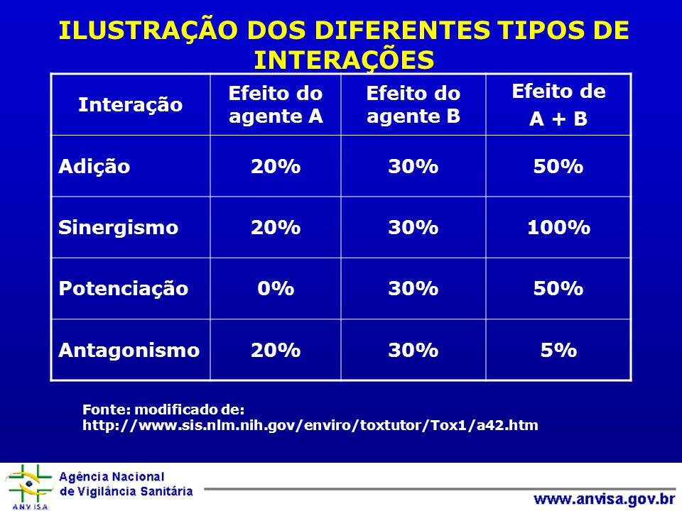 ILUSTRAÇÃO DOS DIFERENTES TIPOS DE INTERAÇÕES Interação Efeito do agente A Efeito do agente B Efeito de A + B Adição20%30%50% Sinergismo20%30%100% Potenciação0%30%50% Antagonismo20%30%5% Fonte: modificado de: http://www.sis.nlm.nih.gov/enviro/toxtutor/Tox1/a42.htm