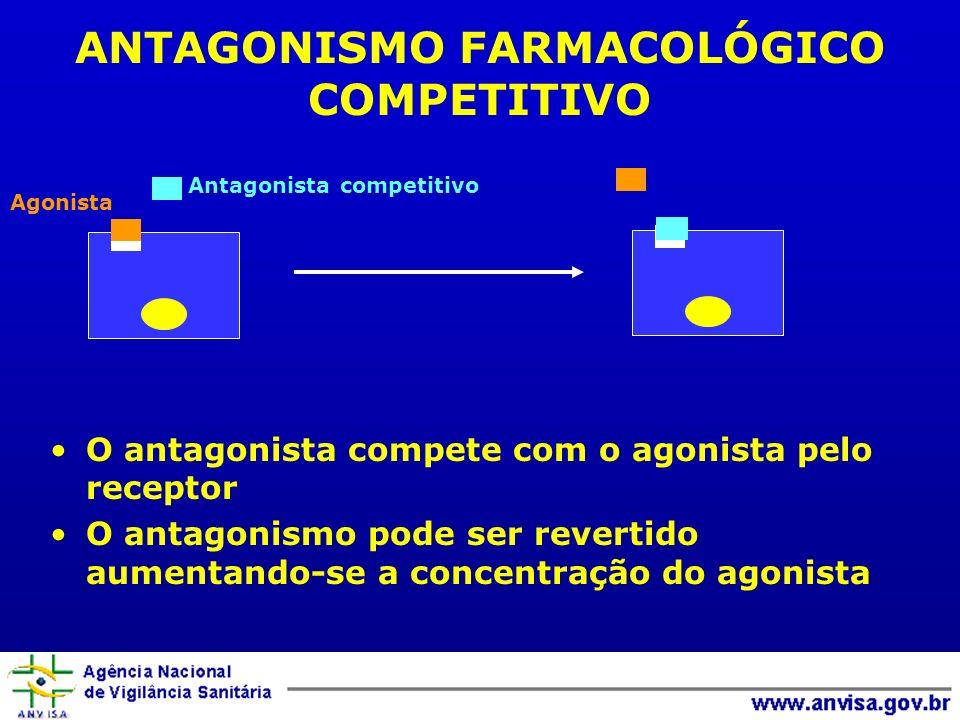 ANTAGONISMO FARMACOLÓGICO COMPETITIVO O antagonista compete com o agonista pelo receptor O antagonismo pode ser revertido aumentando-se a concentração do agonista Agonista Antagonista competitivo