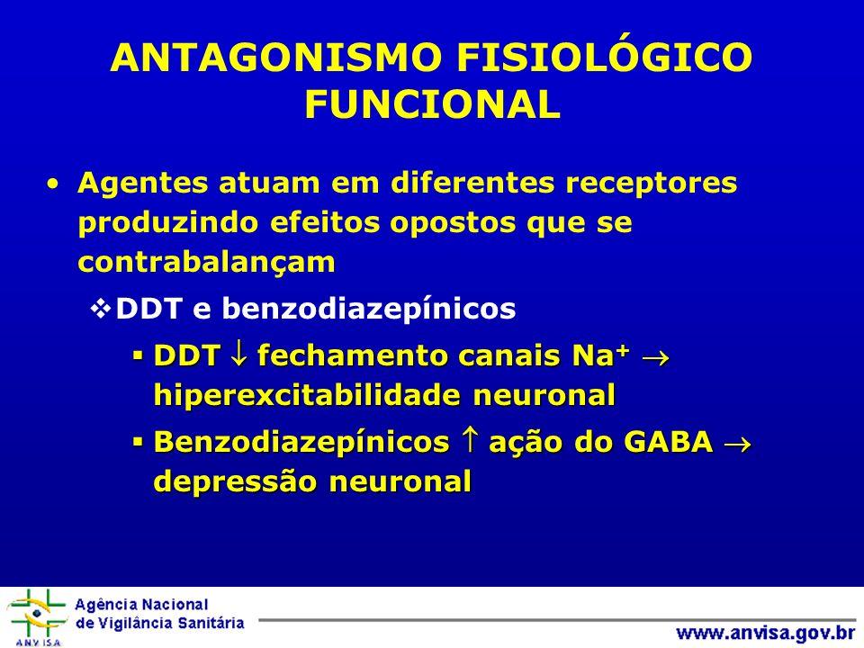 ANTAGONISMO FISIOLÓGICO FUNCIONAL Agentes atuam em diferentes receptores produzindo efeitos opostos que se contrabalançam DDT e benzodiazepínicos DDT fechamento canais Na + hiperexcitabilidade neuronal DDT fechamento canais Na + hiperexcitabilidade neuronal Benzodiazepínicos ação do GABA depressão neuronal Benzodiazepínicos ação do GABA depressão neuronal