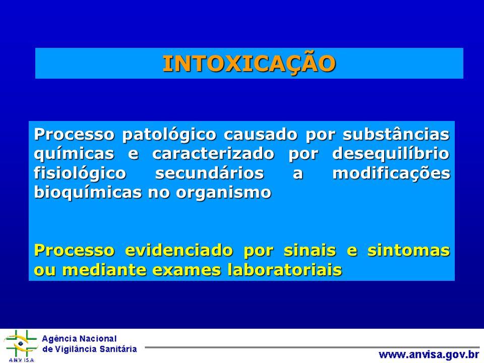 INTOXICAÇÃO Processo patológico causado por substâncias químicas e caracterizado por desequilíbrio fisiológico secundários a modificações bioquímicas no organismo Processo evidenciado por sinais e sintomas ou mediante exames laboratoriais