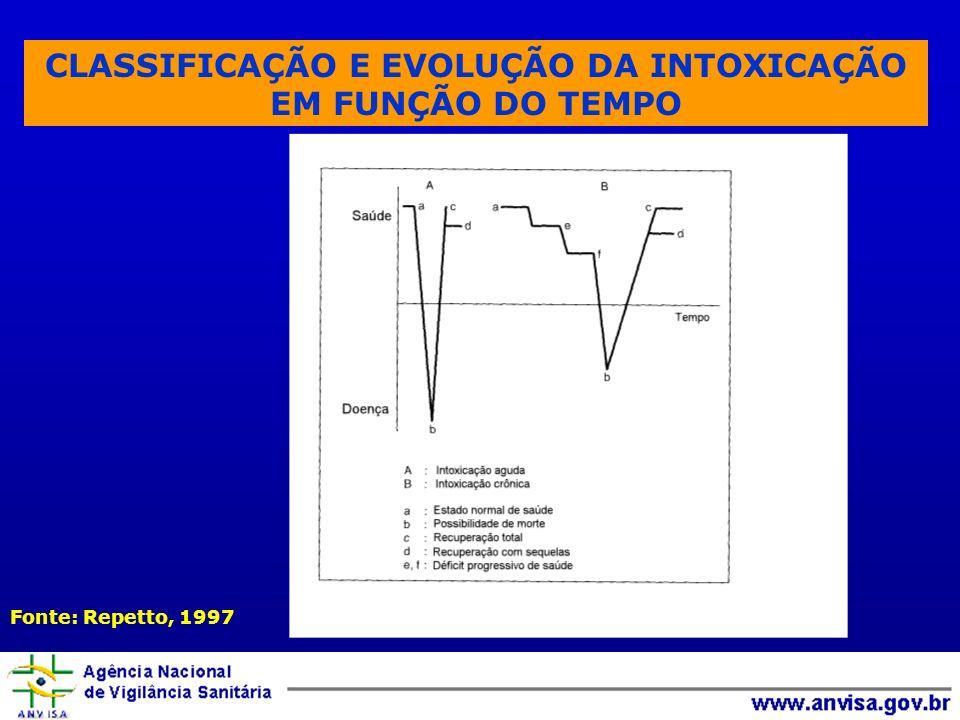 CLASSIFICAÇÃO E EVOLUÇÃO DA INTOXICAÇÃO EM FUNÇÃO DO TEMPO Fonte: Repetto, 1997