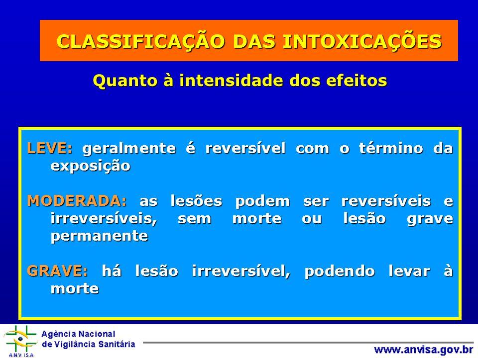CLASSIFICAÇÃO DAS INTOXICAÇÕES Quanto à intensidade dos efeitos LEVE: geralmente é reversível com o término da exposição MODERADA: as lesões podem ser