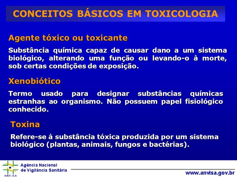 CONCEITOS BÁSICOS EM TOXICOLOGIA Agente tóxico ou toxicante Substância química capaz de causar dano a um sistema biológico, alterando uma função ou levando-o à morte, sob certas condições de exposição.